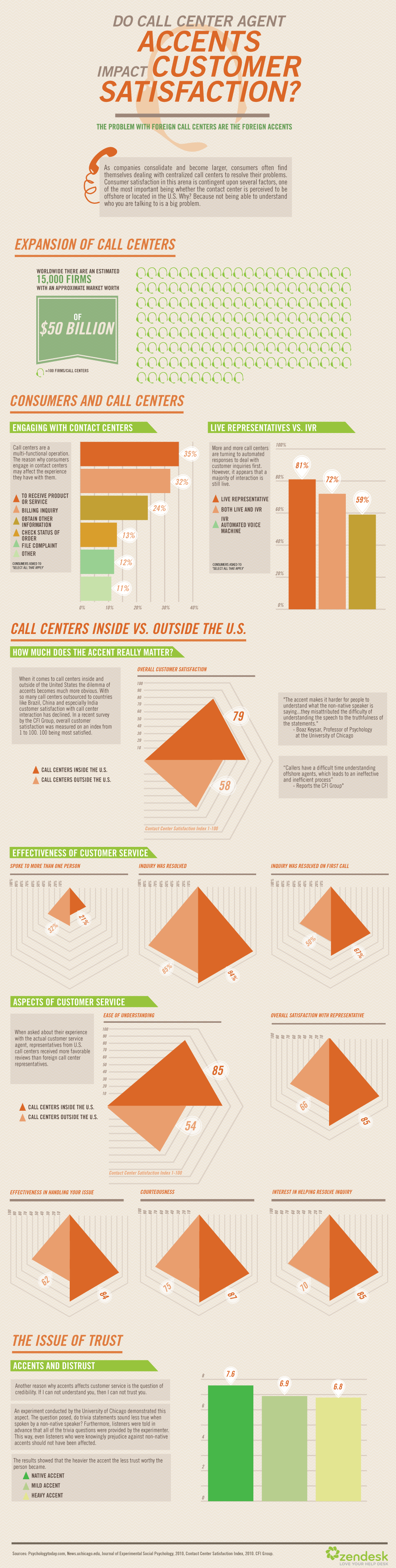 Call Center Infographic
