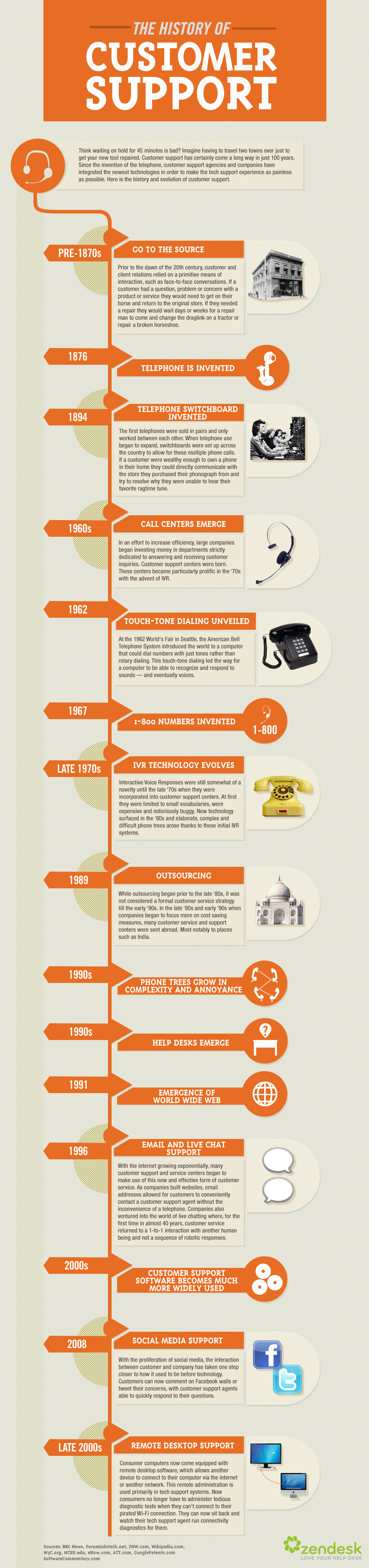 The History of Customer Support help desk software