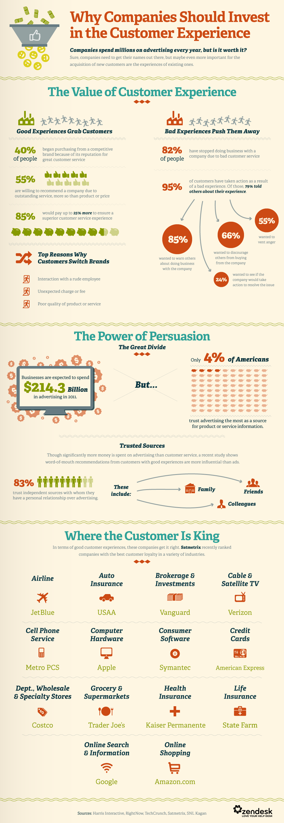 Infographic: Customer Experience Is More Important Than Advertising