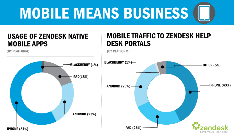 Mobile Help Desk Software Statistics