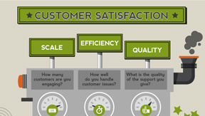 Customer Satisfaction by the Numbers