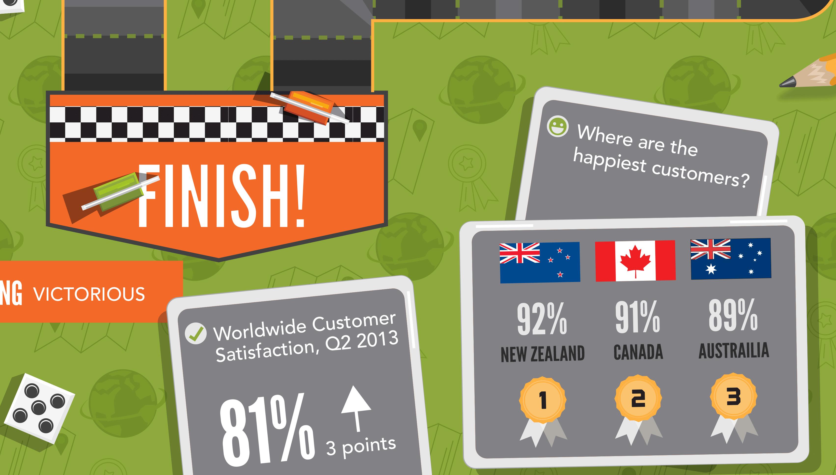 Winning customer service